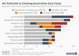 World Pollution Chart Chart Air Pollution Is Choking Australian East Coast Statista