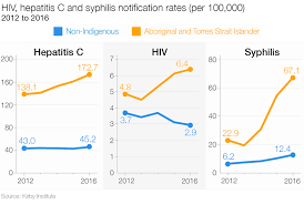 Three Charts On The State Of Stis And Blood Borne Viruses In