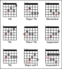 Movable Guitar Chords Chart Movable Jazz Forms Google Search In 2019 Music Theory