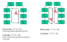 Takt Cycle Process And Lead Time Mudamasters
