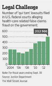 State False Claims Act Chart Invoking Anti Fraud Law Louisiana Doctor Gets Rich Wsj