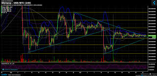 Bitcoin Btc Price Chart Technical Analysis Cryptopotato