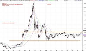 Shenzhen Stock 399001 Sz Shenzhen Stock Exchange