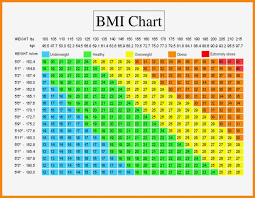 Best Of Bmi Height And Weight Chart Michaelkorsph Me