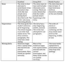 Persuasive Essay Rubric Persuasive Essay Rubrics Florida Essays Writing Service