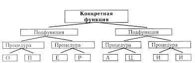 Функции управления Понятие и значение функции управления Лекция Специальные функции управления Это подфункции части конкретных функций управления Каждая конкретная функция обладает способностью расчленяться на