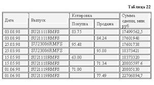 Портфель ценных бумаг Рефераты ru