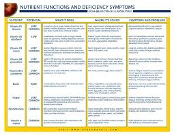 Vitamin Mineral Deficiency Symptoms