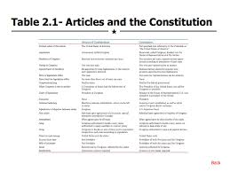 Articles Of The Constitution Worksheet Worksheets for all ...