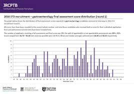 gastroenterology st recruitment full comprehensive guidance gastroenterology 2016 r1 total scores