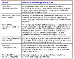 Free interactive exercises to practice online or download as pdf to print. Warwick Road Primary School Phonics