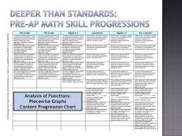 Common Core Math Progressions Chart The Levels Of Thinking In Ap Vertical Teams