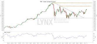 Een inleiding tot de Dow Jones-future ...