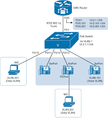 Chapter 3 Cisco Unified Communications Manager Express Ccna Voice