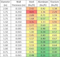 Detailed Dom Tubing Chart Bolts Strength Chart Tubing Size