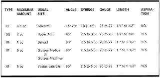 Acupuncture Needle Gauge Chart Injection Chart Nursing School Tips Nursing Programs Rn