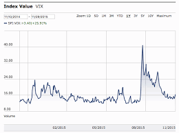 Vix Quote Enchanting Vix Quote Extraordinary Vix Cboe Volatility Index Stock Quote And