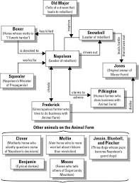 best animal farm george orwell ideas animal  essay of animal farm animal farm character map