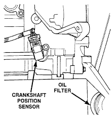 repair guides electronic engine controls crankshaft position fig fig 4 location of the crankshaft position sensor on the 2 4l engine