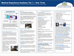 Medical Experience Academy Tier 1 Year Three Ppt Download