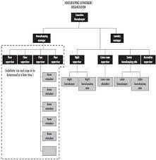 Housekeeping Department Functional Chart Housekeeping Organizations Their History Purpose