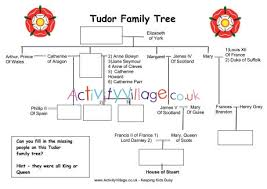 Tudor Family Tree Worksheet