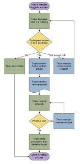 7 Best Flowchart Images Process Flow Process Flow Chart