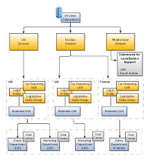 Oracle Global Human Resources Cloud Implementing Workforce