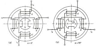 what is a permanent magnet stepper motor its working circuit permanent magnet stepper motor fig 1