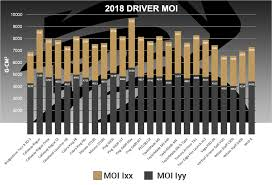 Mygolfspy Labs The Most Forgiving Drivers Of 2018