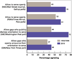 gays in the military rand figure 2 most recent polls show a majority of americans now favor allowing gays to serve openly in the military