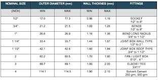 Conduit Size For Wire What Conduit Size For 6 Awg Wire