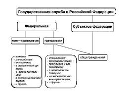 Понятие и виды государственной службы Подготовила студентка  Описание слайда