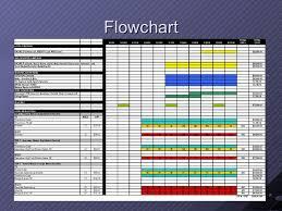 Media Plan Flowchart Flowchart In Word