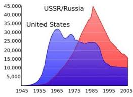 The Cold War For Kids Arms Race