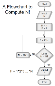 Integer Flow Chart A Flowchart To Computer N Factorial N
