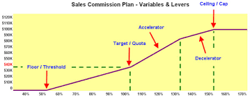 Types Of Sales Commissions Plans Advanced
