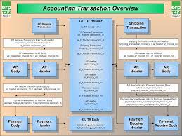 Erp Process Flow Chart Erp Flow Charts Erp123 A Better Approach To Erp