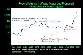 Federal Pay Raise 2017 Chart Do Minimum Wages Really Kill Jobs Econofact