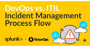 Devops Vs Itil Incident Management Process Flow Victorops