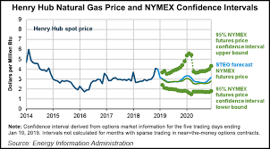Eias 2019 Henry Hub Price Forecast Slips To 2 89 Little