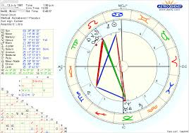 New To Astrology Would Appreciate Some Interpretations Of