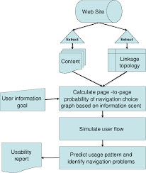 Conceptual Flow Chart The Conceptual Flow Chart For The Processing Done By The