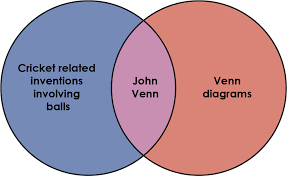 John Venn Venn Diagram Venntersection Cambridge Mathematics