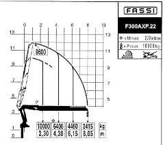 14251 Fassi Hydraulic Crane Mdhbv Page 6