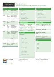 access cheat sheet json cheat sheet by mackan90096 download free from cheatography