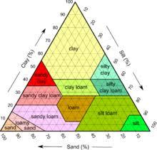 Soil Classification Chart Australia Loam Wikipedia
