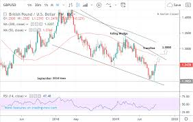 Pound To Dollar Rate Week Ahead Forecast New Uptrend Likely