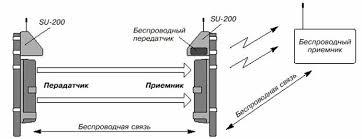 Фотоэлектрические датчики Реферат Рис 1 1 Фотоэлектрические датчики