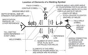 55 Interpretive Welding Symbol Chart